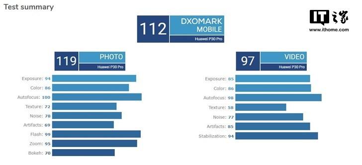 如何看待华为发布会上拿P30 Pro和佳能5D两款设备作比较?