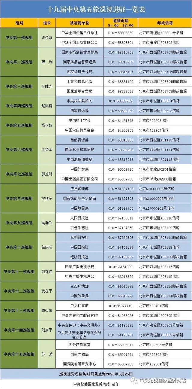 2020年巡视组电话 中央巡视组组长名单 督查组的联系方式