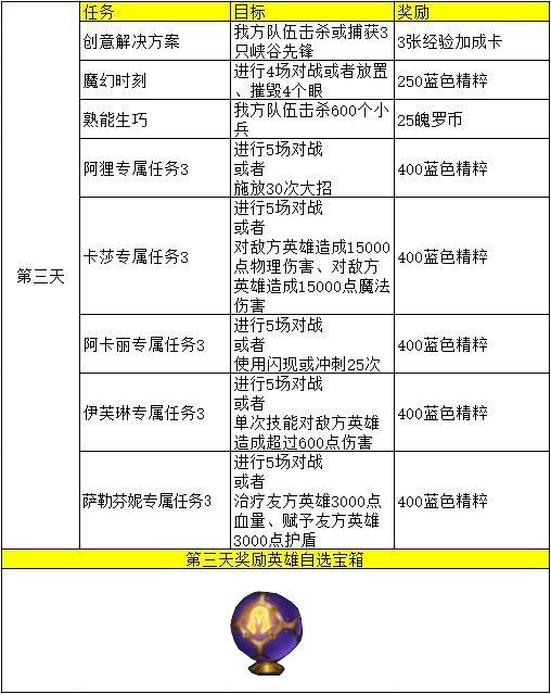 英雄联盟手游KDA活动中文翻译 第一天到第五天KDA活动翻译一览
