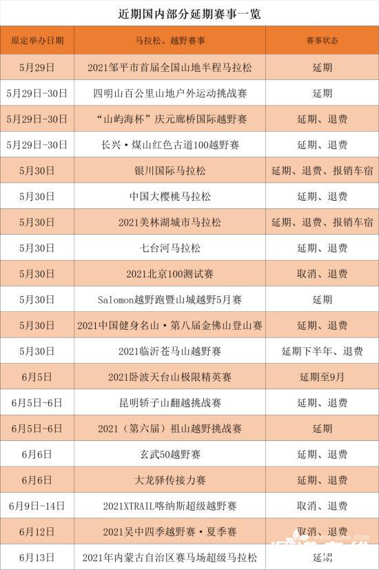 白银马拉松最新消息后续:超60场跑步赛事延期和取消