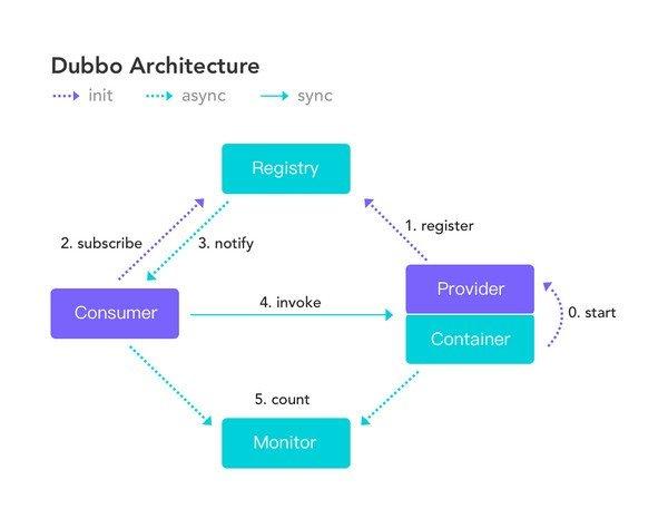 Apache Dubbo(开源RPC框架)下载