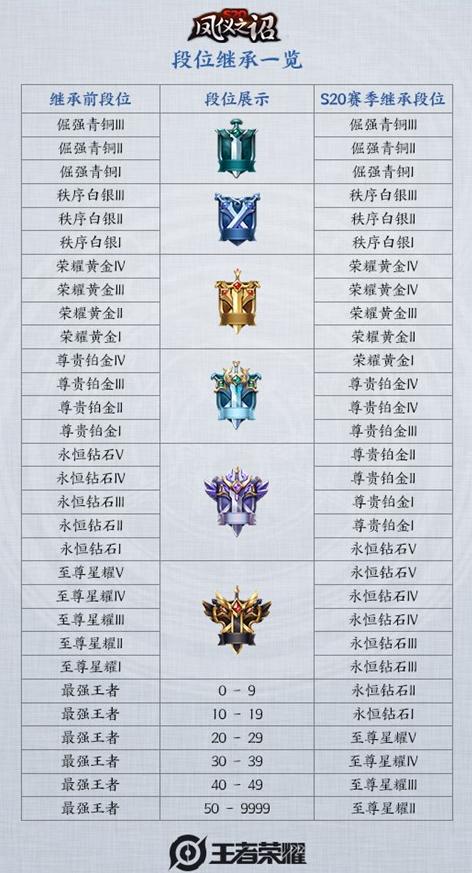王者荣耀S21赛季段位怎么继承