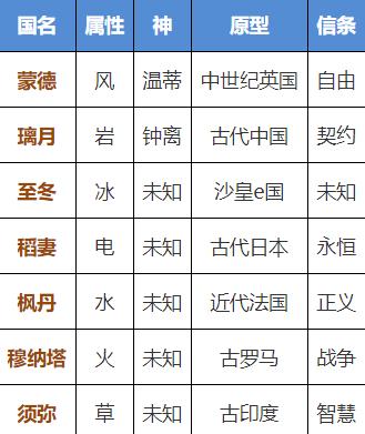 原神七国设定原型是哪几个国家