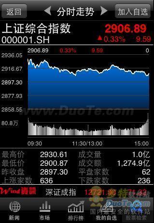 Wind资讯股票专家 for WM下载
