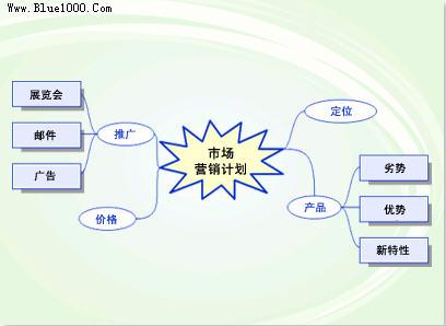 Visio 2003 教程 使用灵感触发图来丰富会议