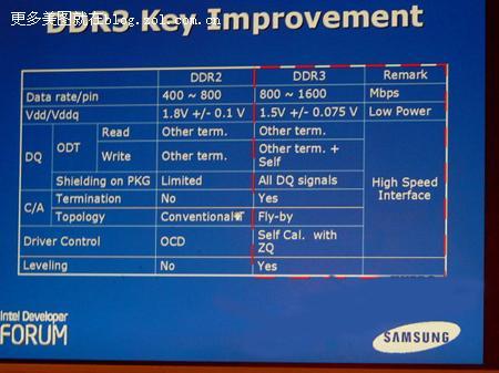 内存DDR2和DDR3有什么不同
