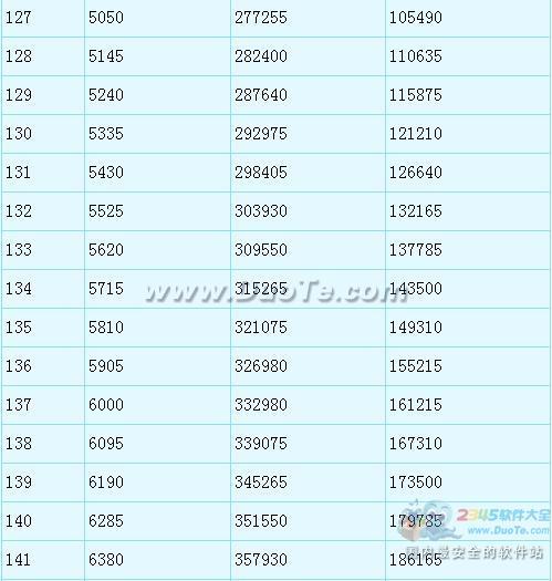 《梦幻西游2》潜力果兑换上限提至200所需经验