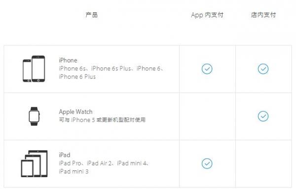 Apple Pay支持哪些设备 安卓设备能用吗