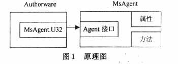 Authorware使用技巧之MicrosoftAgent的使用