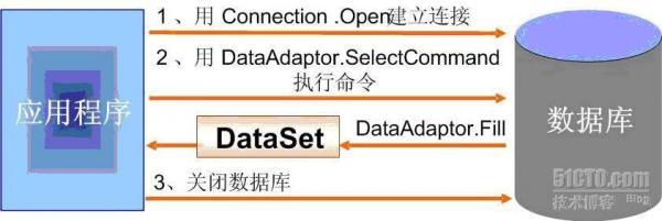 关于ADO.NET数据库操作中的增删改查讲解