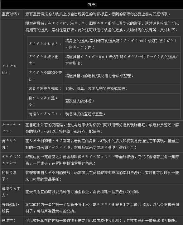 《怪物猎人3g》系统详解