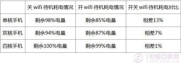 手机Wifi耗电最终测试结果