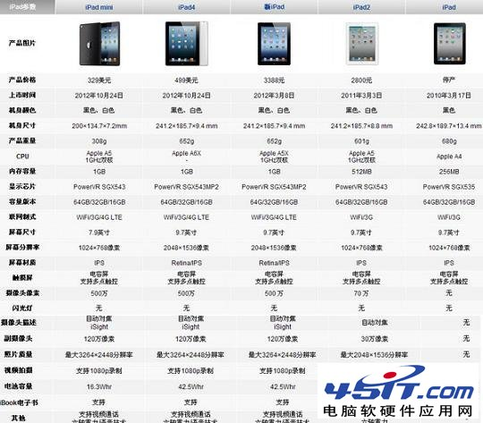 iPad3和iPad Mini详细对比