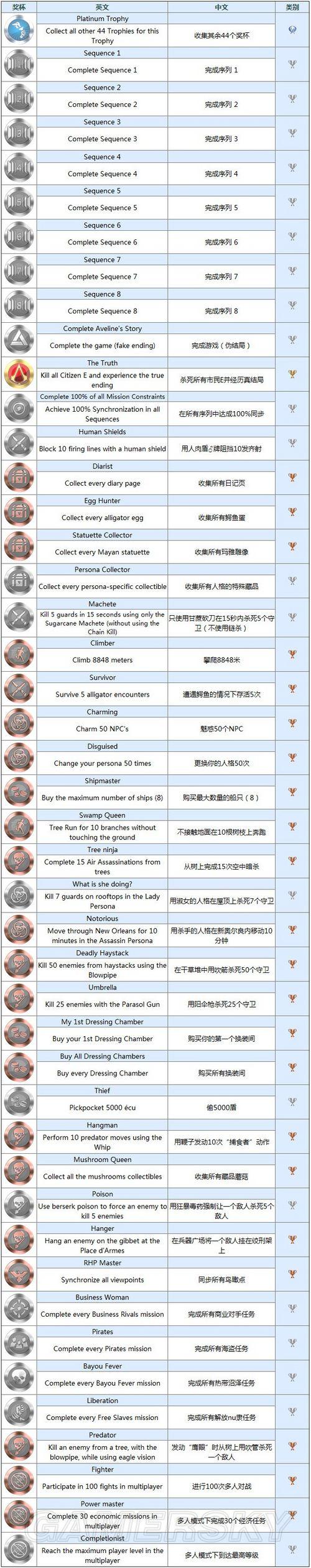 《刺客信条3:解放》奖杯列表