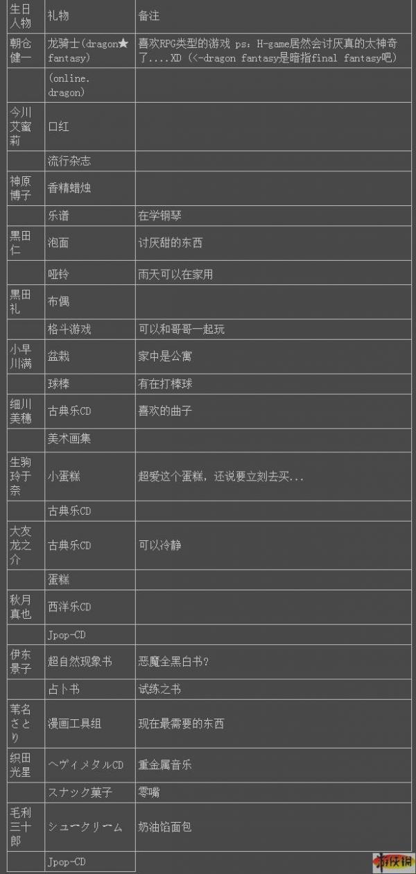 《美少女梦工厂5》朋友喜欢的生日礼物列表图