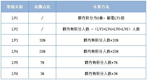 为什么每个QQ群的成员等级的人不同