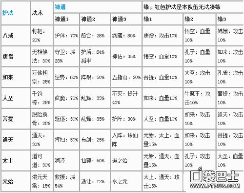 迷你西游仙族阵容推荐 看看仙族如何搭配
