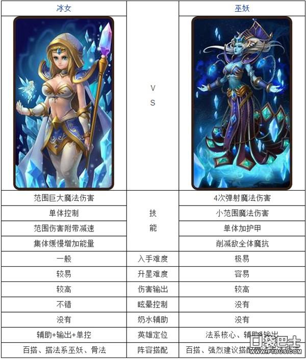 刀塔传奇英雄对比 巫妖和冰女哪个好