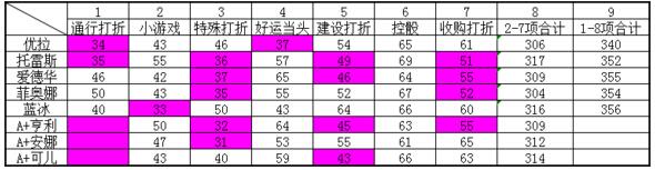 《天天富翁》S卡和A+卡属性数据对比 哪个角色最强?