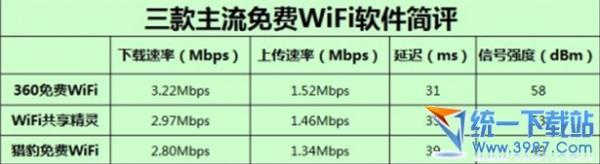 免费wifi软件有哪些?哪个好用?