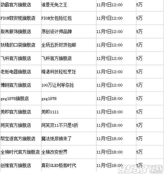 2016双11支付宝红包口令11月7日汇总_淘宝天猫密令红包领取【表】