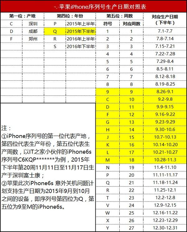 哪些iPhone可以免费更换电池