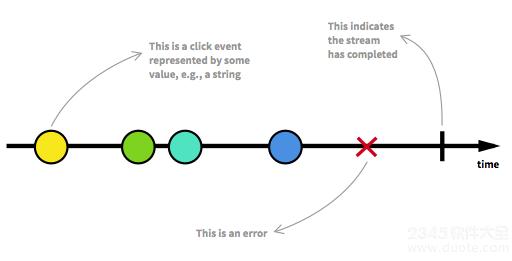 什么是响应式编程(Reactive Programming)响应式编程介绍