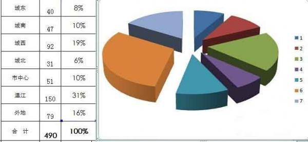 excel如何制作数据分析的三维饼图