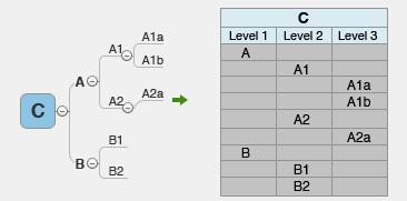 xmind 8思维导图怎么导出到excel格式?干货学起来吧!